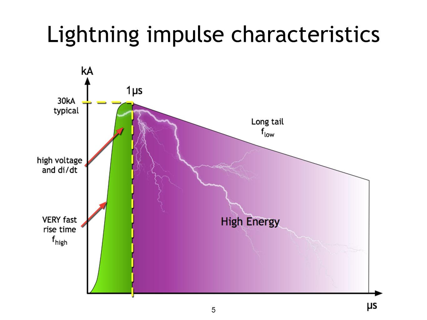 Lightning impulse characteristics 5
