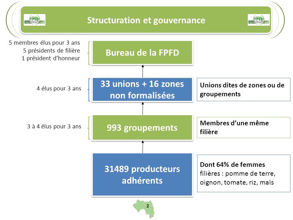2 Structuration et gouvernance Membres dune même filière Dont 64% de femmes filières : pomme de terre, oignon, tomate, riz, maïs 31489 producteurs adh