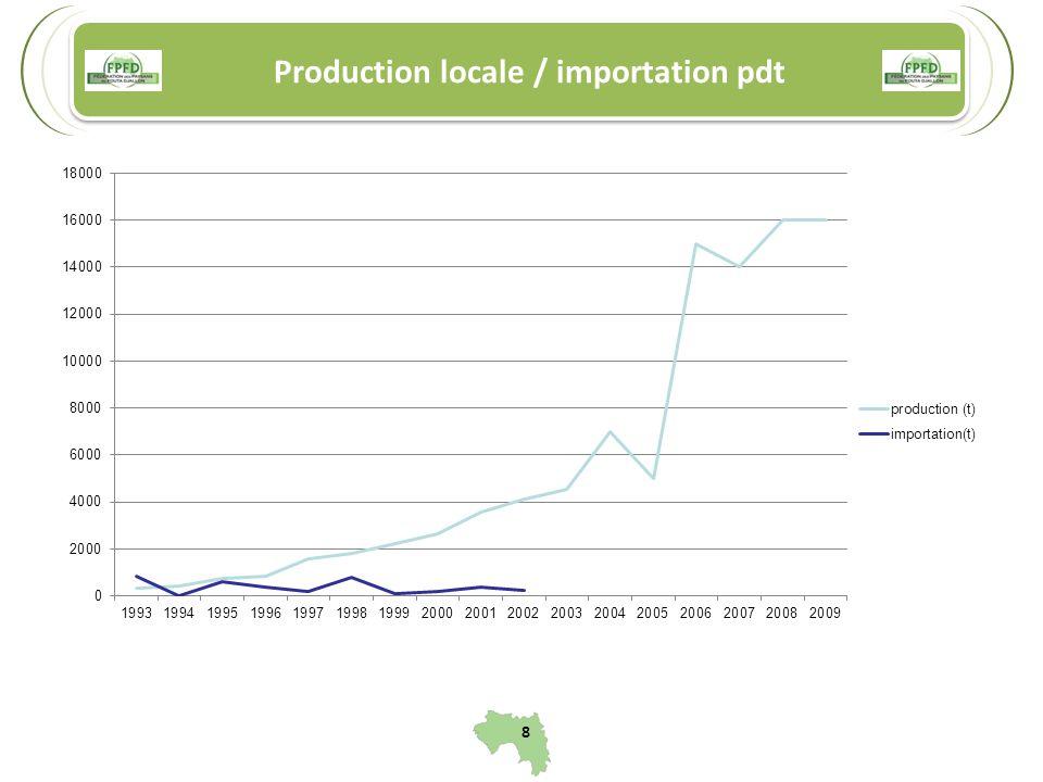 Production locale / importation pdt 8