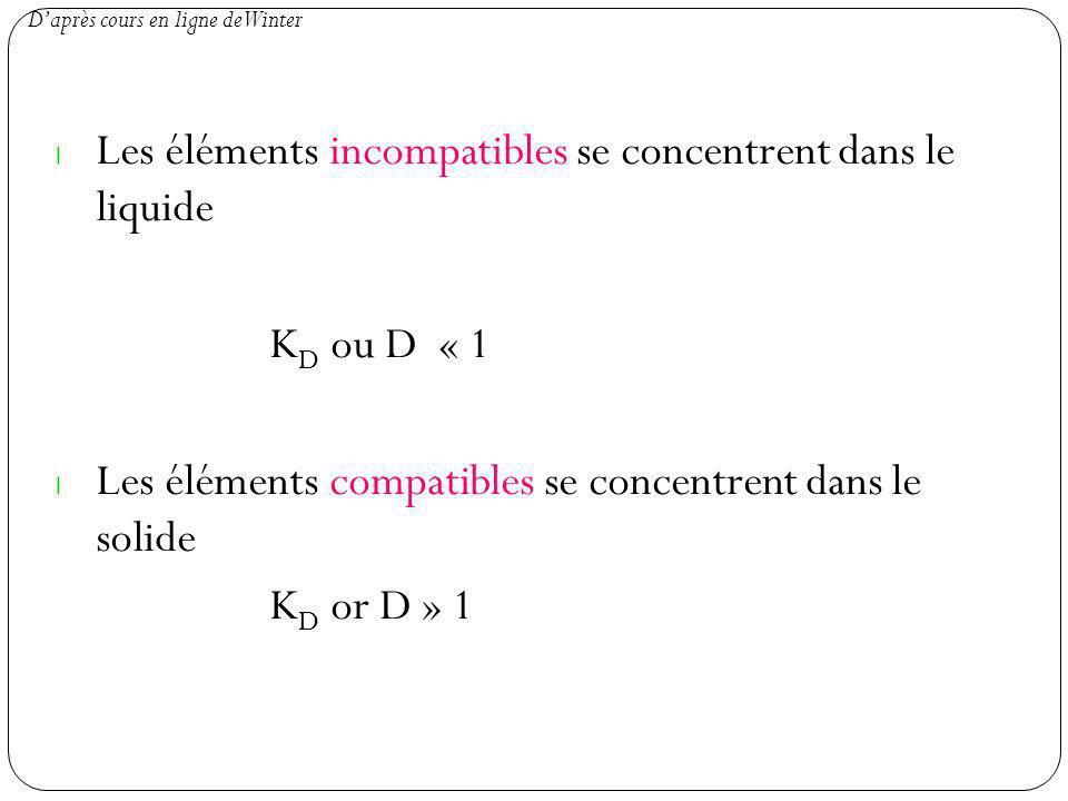 l Les éléments incompatibles se concentrent dans le liquide K D ou D « 1 l Les éléments compatibles se concentrent dans le solide K D or D » 1 Daprès cours en ligne de Winter