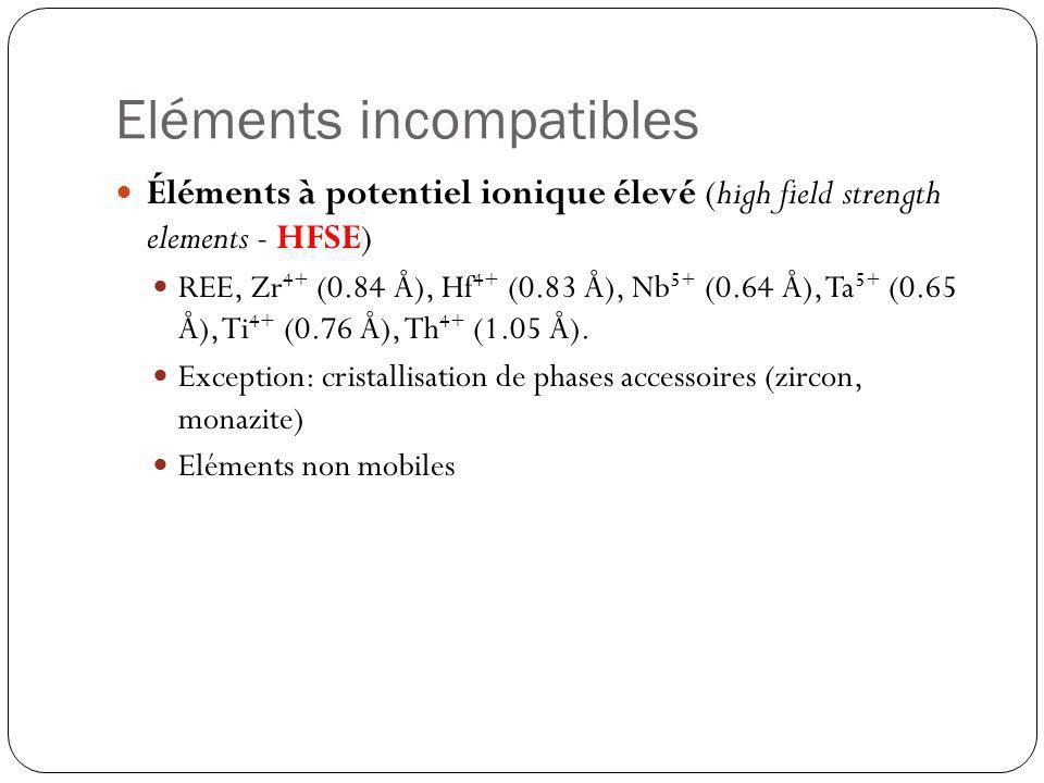 Eléments incompatibles Éléments à potentiel ionique élevé (high field strength elements - HFSE) REE, Zr 4+ (0.84 Å), Hf 4+ (0.83 Å), Nb 5+ (0.64 Å), T