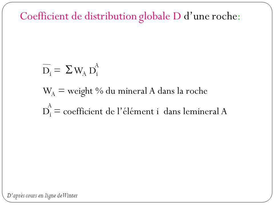 Coefficient de distribution globale D dune roche: D i = W A D i W A = weight % du mineral A dans la roche D i = coefficient de lélément i dans leminer