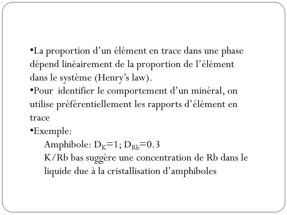 La proportion dun élément en trace dans une phase dépend linéairement de la proportion de lélément dans le système (Henrys law).