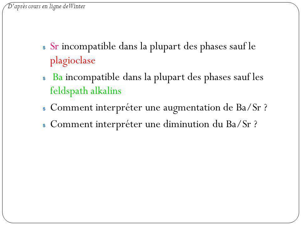 s Sr incompatible dans la plupart des phases sauf le plagioclase s Ba incompatible dans la plupart des phases sauf les feldspath alkalins s Comment interpréter une augmentation de Ba/Sr .
