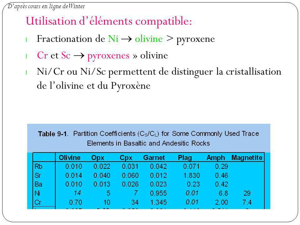 Utilisation déléments compatible: l Fractionation de Ni olivine > pyroxene l Cr et Sc pyroxenes » olivine l Ni/Cr ou Ni/Sc permettent de distinguer la cristallisation de lolivine et du Pyroxène Daprès cours en ligne de Winter