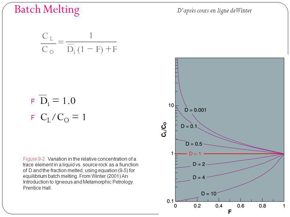 Batch Melting F D i = 1.0 F C L /C O = 1 Figure 9-2. Variation in the relative concentration of a trace element in a liquid vs. source rock as a fiunc