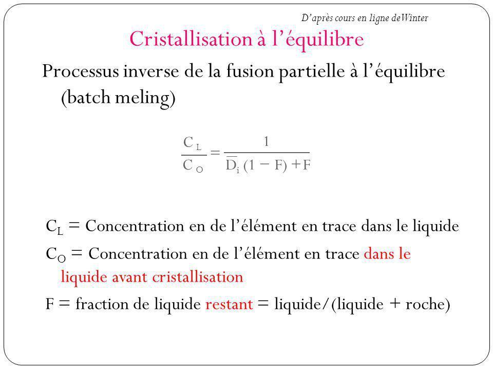 Cristallisation à léquilibre Processus inverse de la fusion partielle à léquilibre (batch meling) C C 1 DiDi (1F)F L O C L = Concentration en de lélément en trace dans le liquide C O = Concentration en de lélément en trace dans le liquide avant cristallisation F = fraction de liquide restant = liquide/(liquide + roche) Daprès cours en ligne de Winter