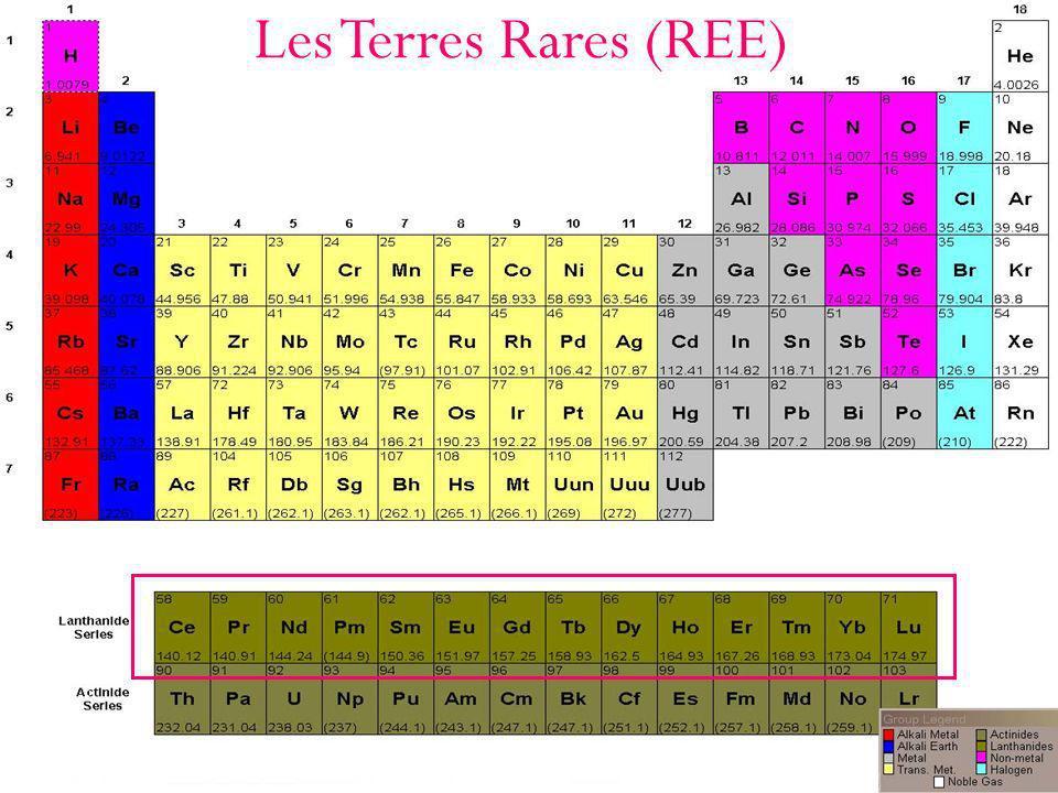 Les Terres Rares (REE)