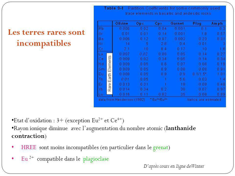 Les terres rares sont incompatibles Etat doxidation : 3+ (exception Eu 2+ et Ce 4+ ) Rayon ionique diminue avec laugmentation du nombre atomic (lanthanide contraction) HREE sont moins incompatibles (en particulier dans le grenat) Eu 2+ compatible dans le plagioclase Daprès cours en ligne de Winter