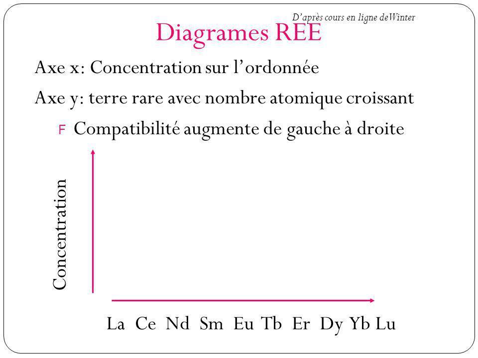 Diagrames REE Axe x: Concentration sur lordonnée Axe y: terre rare avec nombre atomique croissant F Compatibilité augmente de gauche à droite Concentr