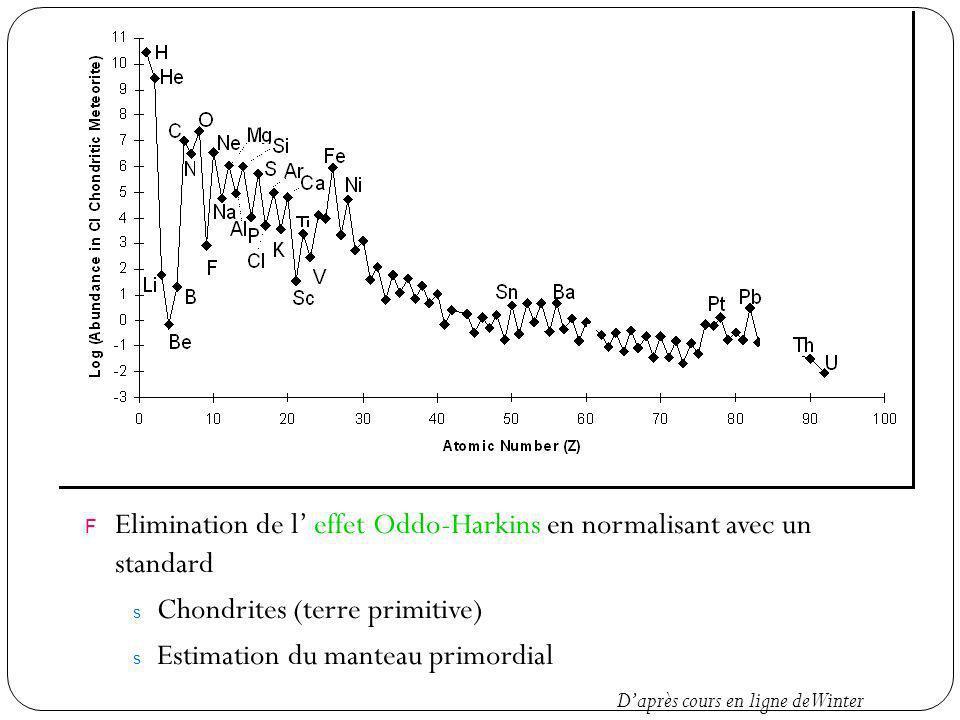 F Elimination de l effet Oddo-Harkins en normalisant avec un standard s Chondrites (terre primitive) s Estimation du manteau primordial Daprès cours en ligne de Winter