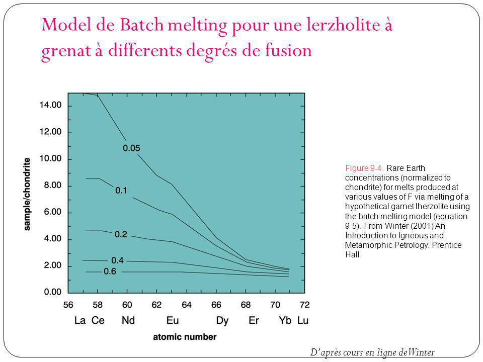 Model de Batch melting pour une lerzholite à grenat à differents degrés de fusion Figure 9-4. Rare Earth concentrations (normalized to chondrite) for