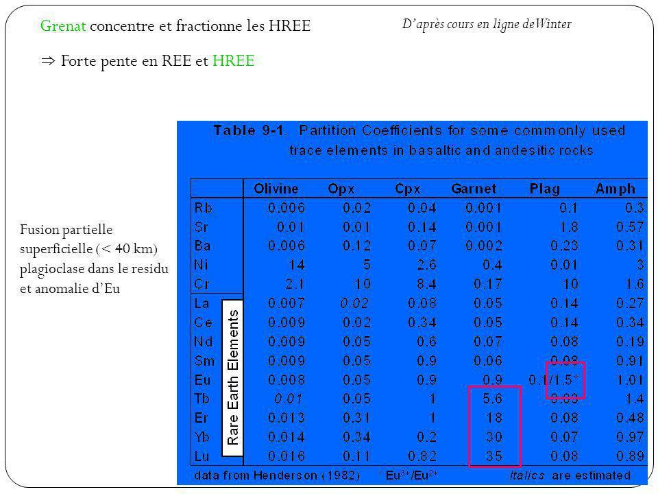 Grenat concentre et fractionne les HREE Forte pente en REE et HREE Fusion partielle superficielle (< 40 km) plagioclase dans le residu et anomalie dEu Daprès cours en ligne de Winter