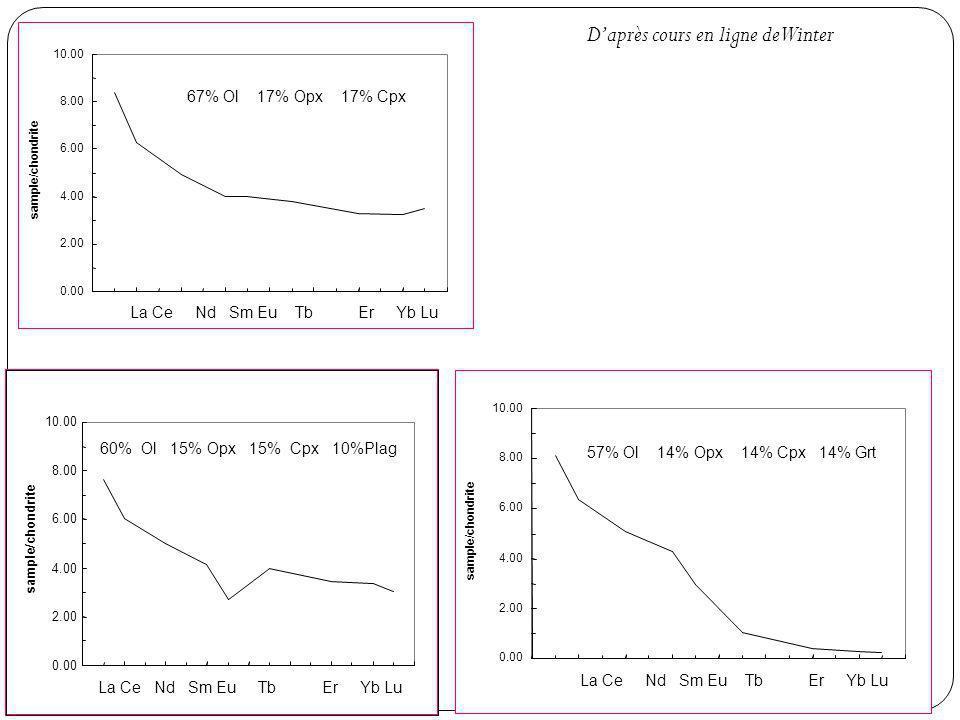 0.00 2.00 4.00 6.00 8.00 10.00 565860626466687072 sample/chondrite La Ce Nd Sm Eu Tb Er Yb Lu 67% Ol 17% Opx 17% Cpx 0.00 2.00 4.00 6.00 8.00 10.00 565860626466687072 sample/chondrite La Ce Nd Sm Eu Tb Er Yb Lu 57% Ol 14% Opx 14% Cpx 14% Grt 0.00 2.00 4.00 6.00 8.00 10.00 sample/chondrite 60% Ol 15% Opx 15% Cpx 10%Plag La Ce Nd Sm Eu Tb Er Yb Lu Daprès cours en ligne de Winter