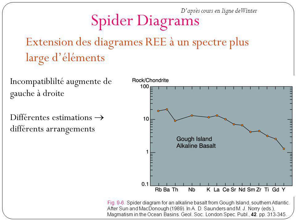 Spider Diagrams Extension des diagrames REE à un spectre plus large déléments Fig. 9-6. Spider diagram for an alkaline basalt from Gough Island, south