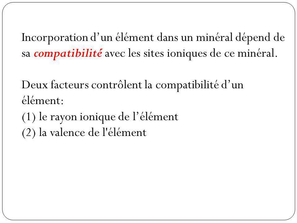 Incorporation dun élément dans un minéral dépend de sa compatibilité avec les sites ioniques de ce minéral.