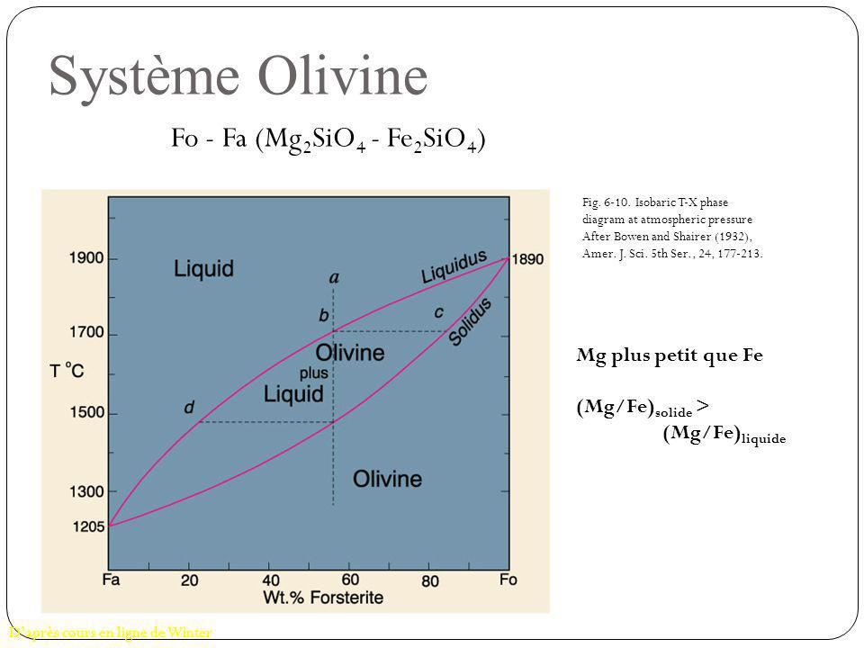 Fo - Fa (Mg 2 SiO 4 - Fe 2 SiO 4 ) Système Olivine Fig. 6-10. Isobaric T-X phase diagram at atmospheric pressure After Bowen and Shairer (1932), Amer.