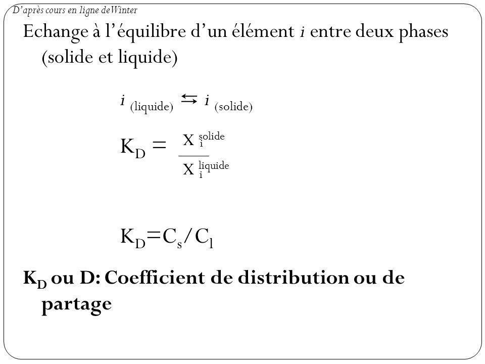 Echange à léquilibre dun élément i entre deux phases (solide et liquide) i (liquide) i (solide) K D = K D =C s /C l K D ou D: Coefficient de distribution ou de partage X solide X liquide i i Daprès cours en ligne de Winter