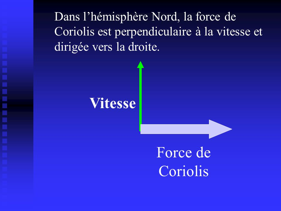 Force de Coriolis Vitesse Dans lhémisphère Nord, la force de Coriolis est perpendiculaire à la vitesse et dirigée vers la droite.
