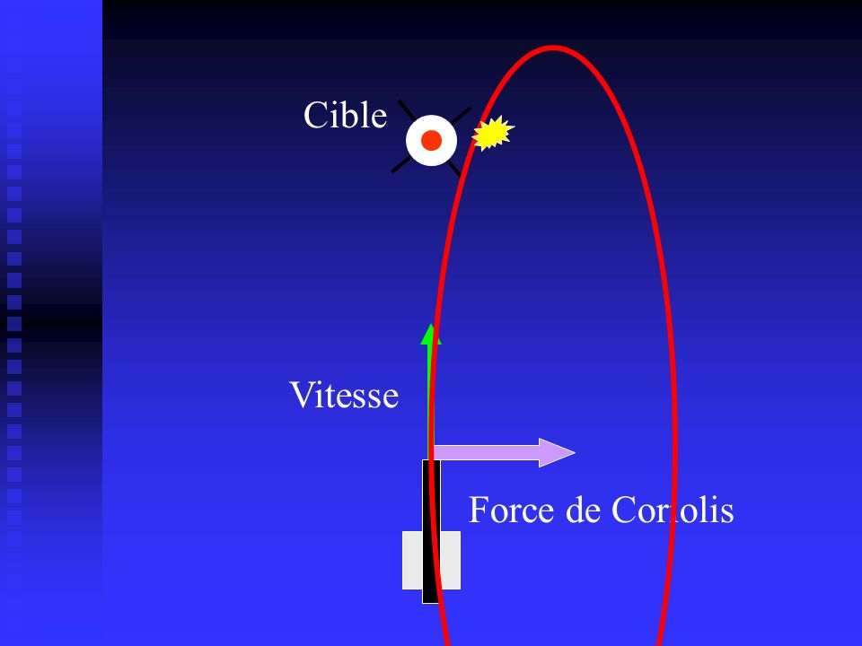 Cible Vitesse Force de Coriolis