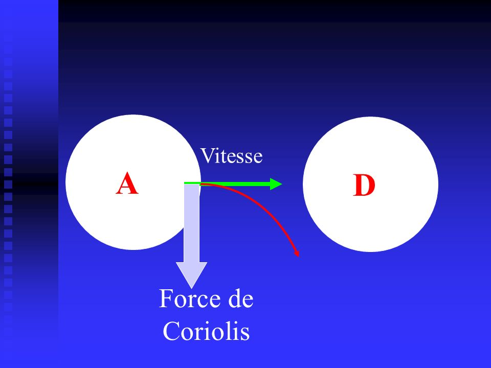 A D Force de Coriolis Vitesse