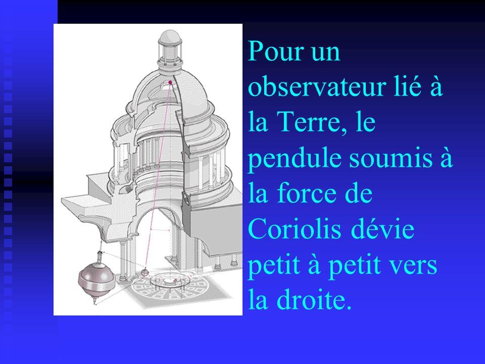 Pour un observateur lié à la Terre, le pendule soumis à la force de Coriolis dévie petit à petit vers la droite.