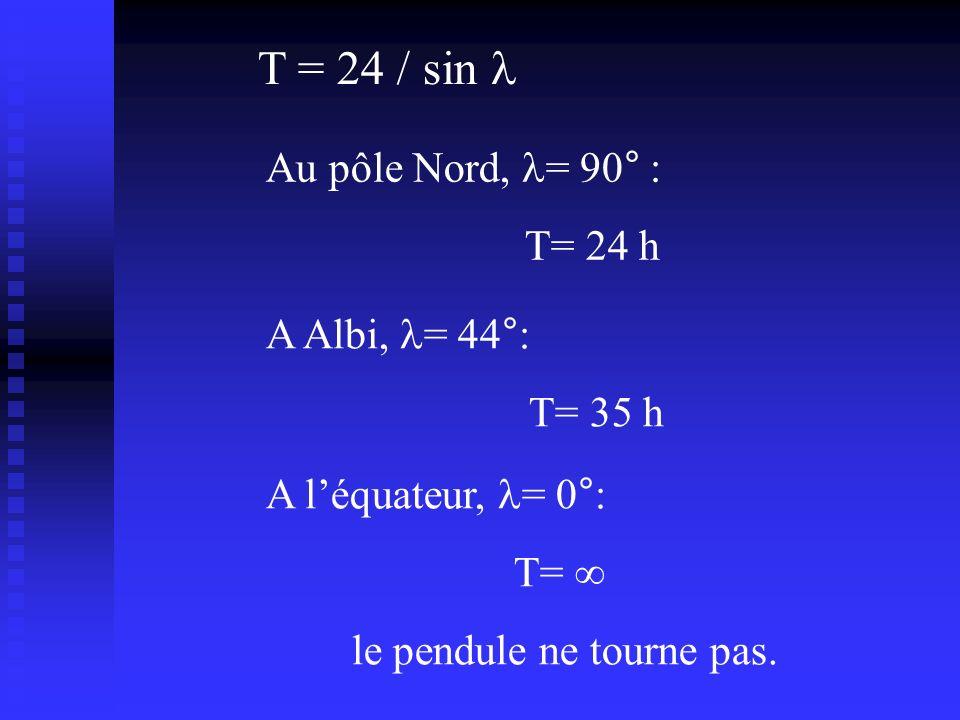 T = 24 / sin Au pôle Nord, = 90° : T= 24 h A Albi, = 44°: T= 35 h A léquateur, = 0°: T= le pendule ne tourne pas.