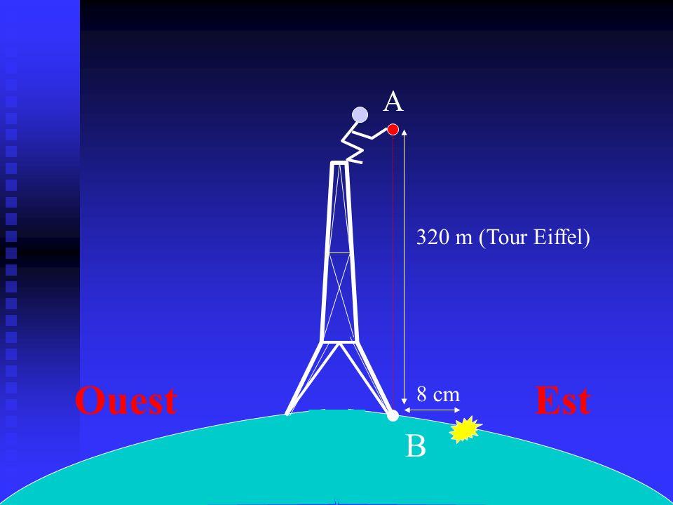 A B EstOuest 320 m (Tour Eiffel) 8 cm
