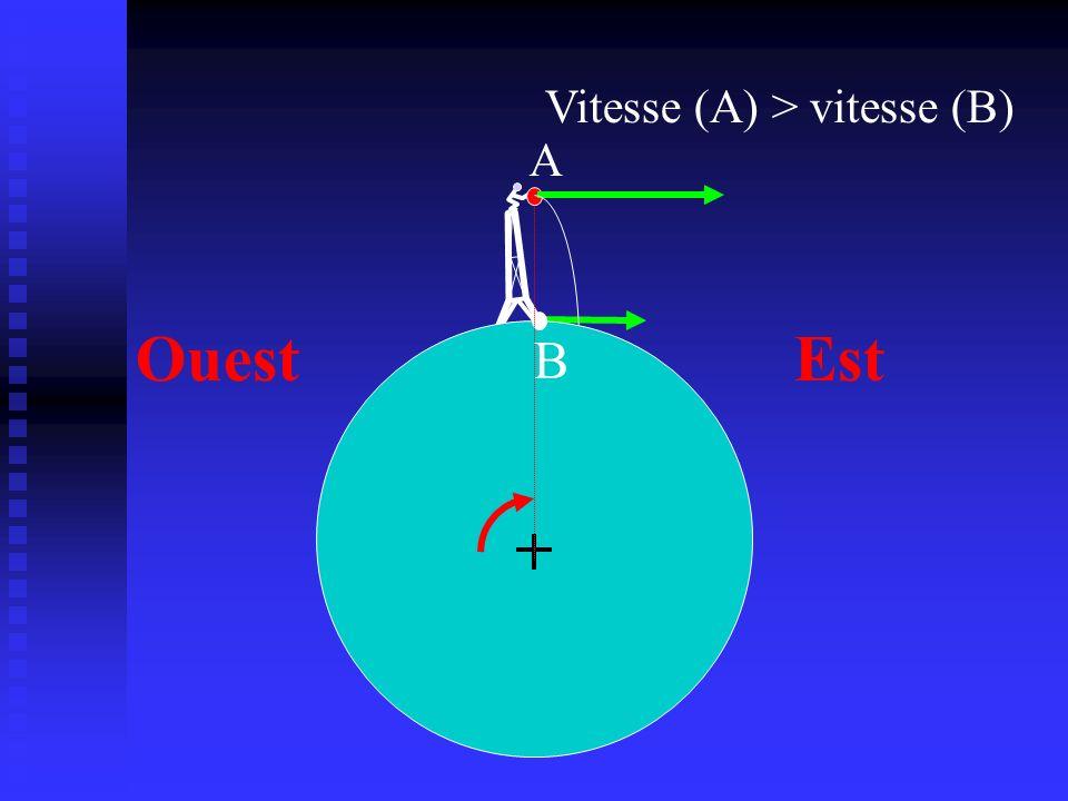 A EstOuest B Vitesse (A) > vitesse (B)