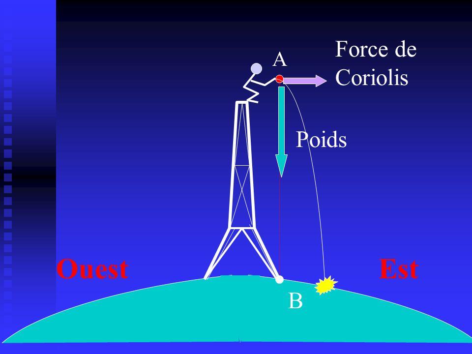 A B EstOuest Poids Force de Coriolis