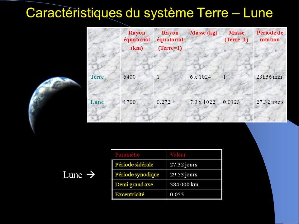 LE SYSTÈME TERRE-LUNE Expliquer lorigine des phases de la Lune Savoir reconnaître et décrire les différents types déclipse Expliquer le phénomène des