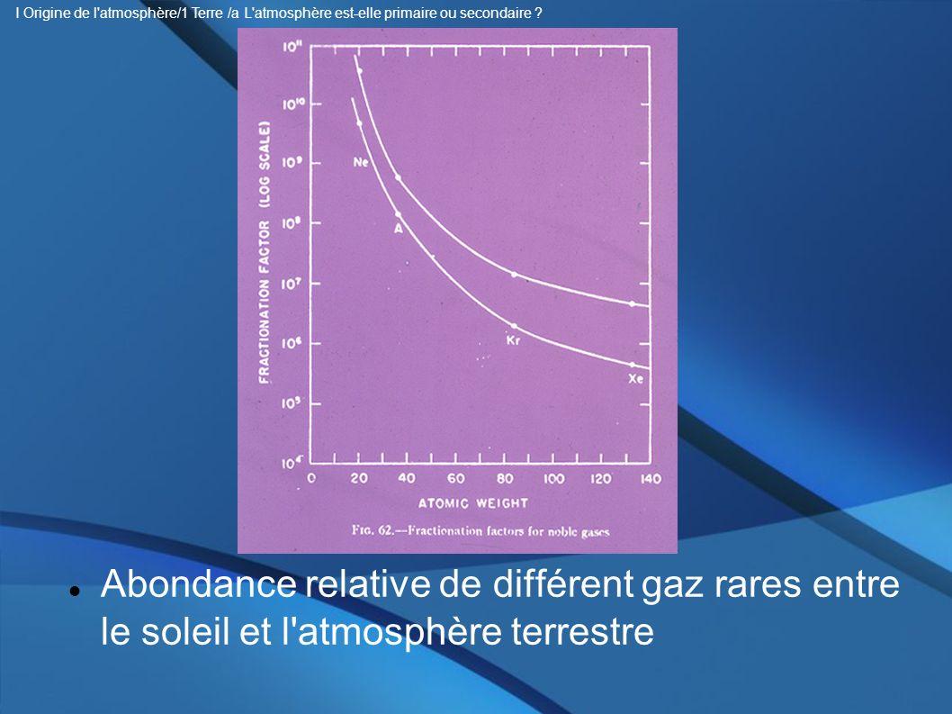 Abondance relative de différent gaz rares entre le soleil et l'atmosphère terrestre I Origine de l'atmosphère/1 Terre /a L'atmosphère est-elle primair