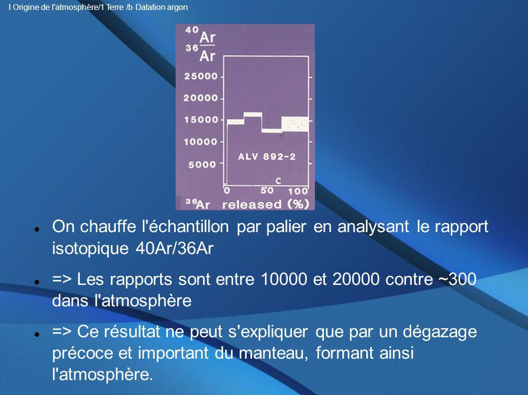 On chauffe l'échantillon par palier en analysant le rapport isotopique 40Ar/36Ar => Les rapports sont entre 10000 et 20000 contre ~300 dans l'atmosphè