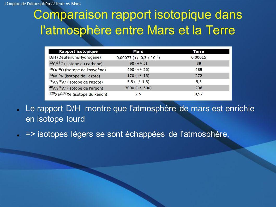 Comparaison rapport isotopique dans l'atmosphère entre Mars et la Terre Le rapport D/H montre que l'atmosphère de mars est enrichie en isotope lourd =