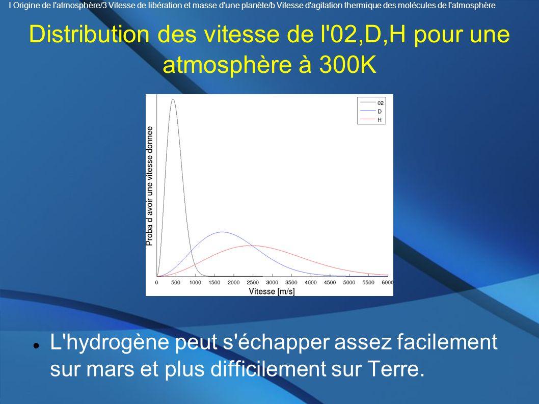 Distribution des vitesse de l'02,D,H pour une atmosphère à 300K L'hydrogène peut s'échapper assez facilement sur mars et plus difficilement sur Terre.