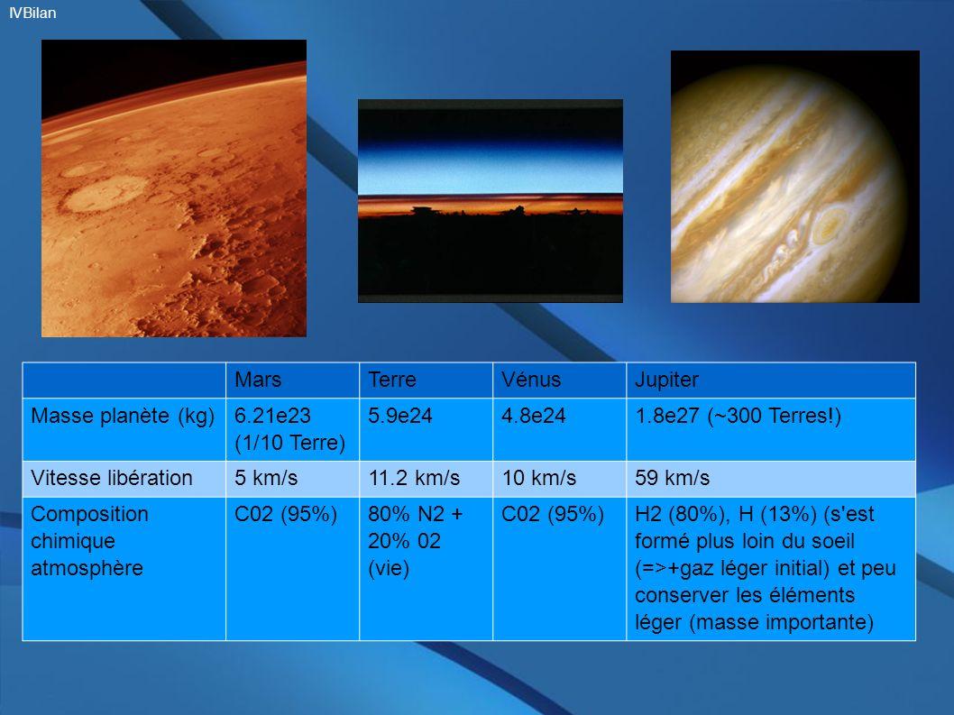 MarsTerreVénusJupiter Masse planète (kg) 6.21e23 (1/10 Terre) 5.9e244.8e241.8e27 (~300 Terres!) Vitesse libération5 km/s11.2 km/s10 km/s59 km/s Compos