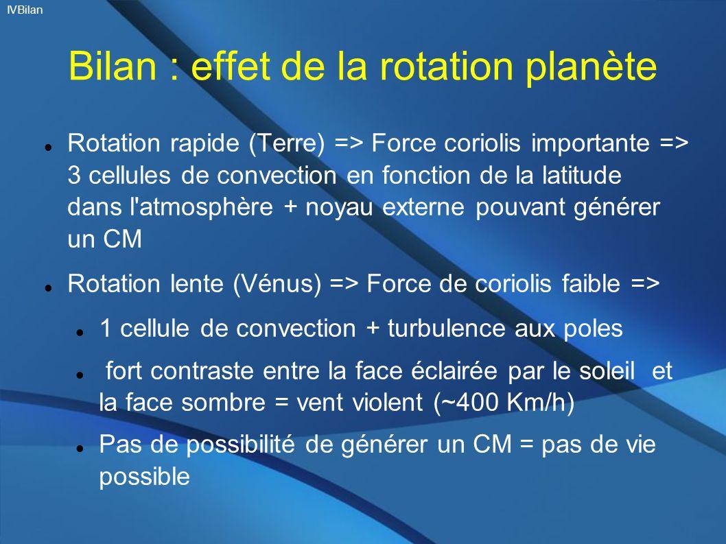 Bilan : effet de la rotation planète Rotation rapide (Terre) => Force coriolis importante => 3 cellules de convection en fonction de la latitude dans