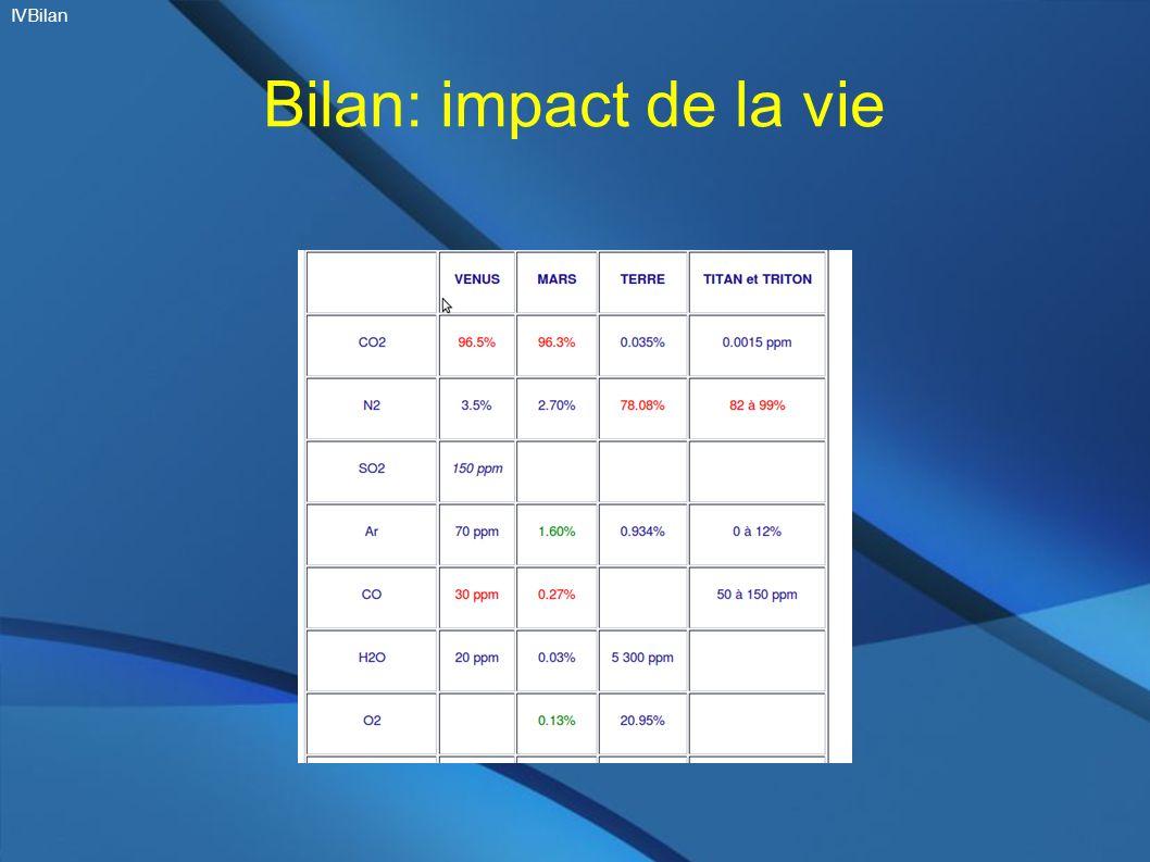 Bilan: impact de la vie IVBilan