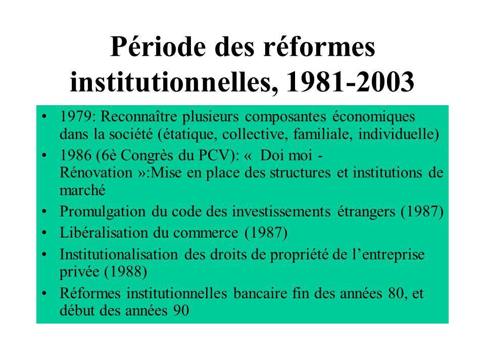 Période des réformes institutionnelles, 1981-2003 1979: Reconnaître plusieurs composantes économiques dans la société (étatique, collective, familiale