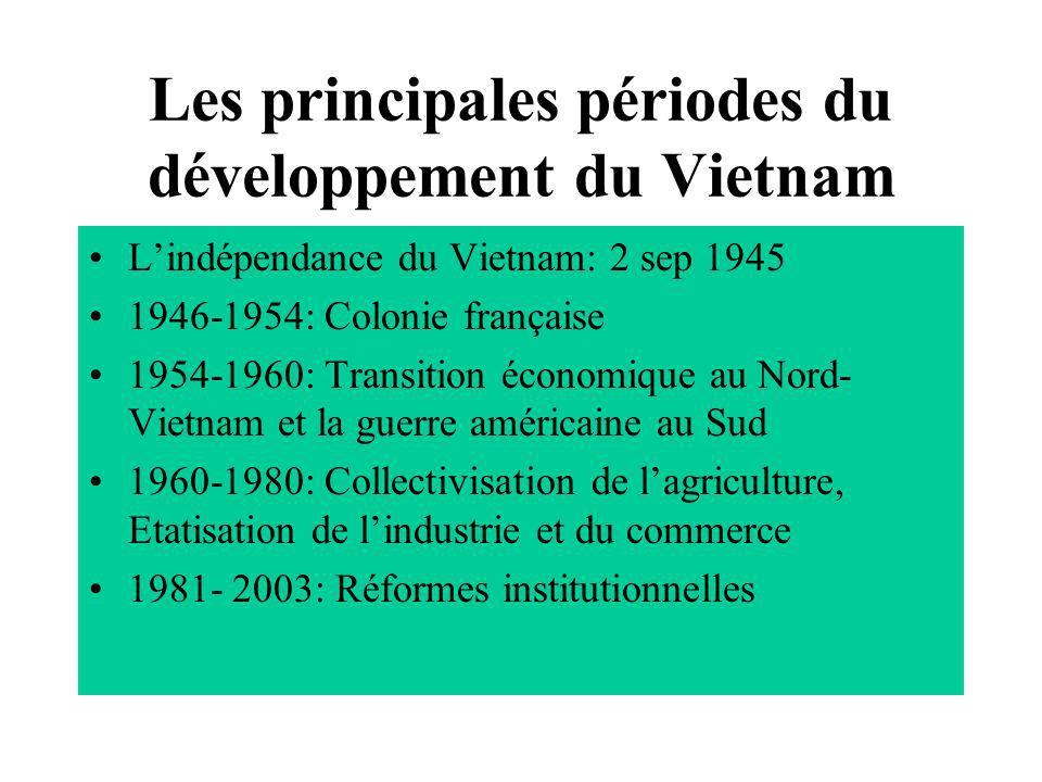 Les principales périodes du développement du Vietnam Lindépendance du Vietnam: 2 sep 1945 1946-1954: Colonie française 1954-1960: Transition économiqu
