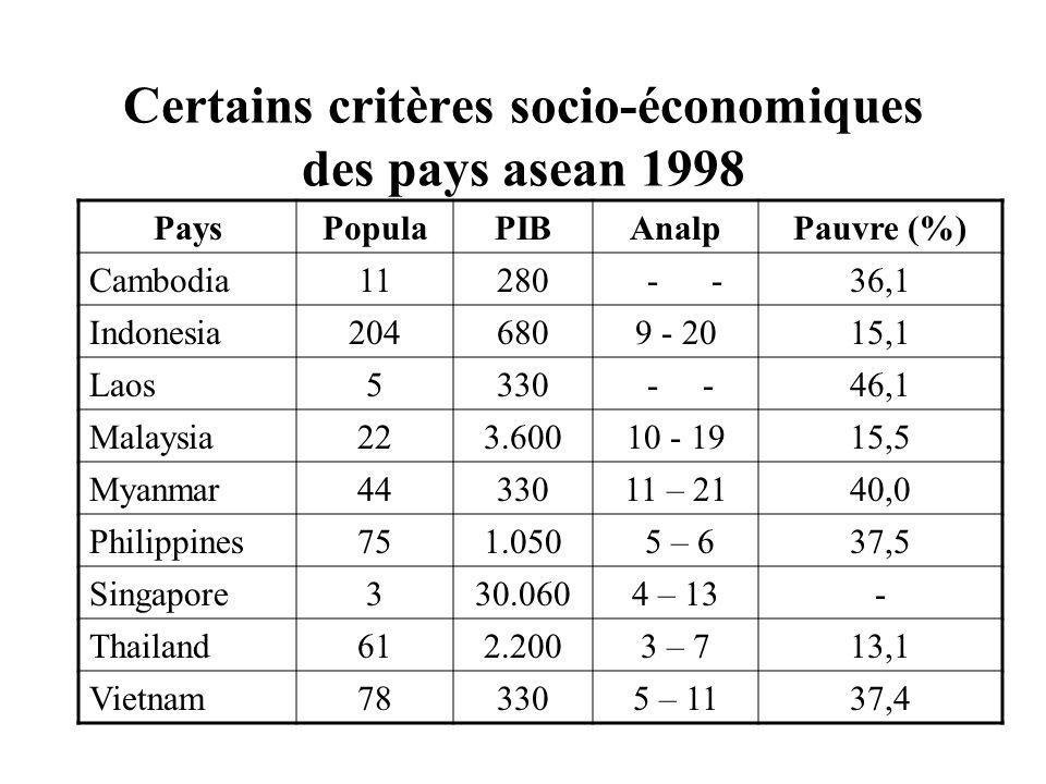 Certains critères socio-économiques des pays asean 1998 PaysPopulaPIBAnalpPauvre (%) Cambodia11280 - -36,1 Indonesia2046809 - 2015,1 Laos5330 - -46,1