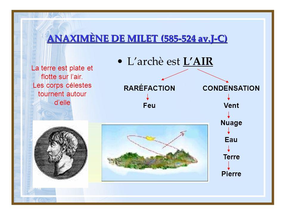 ANAXIMÈNE DE MILET (585-524 av.J-C) Larchè est LAIR RARÉFACTION Feu CONDENSATION Vent Nuage Eau Terre Pierre La terre est plate et flotte sur lair.