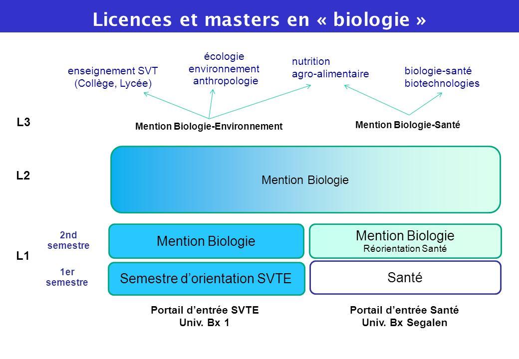 Mention Biologie Semestre dorientation SVTE Santé Portail dentrée SVTE Univ. Bx 1 Portail dentrée Santé Univ. Bx Segalen Mention Biologie Réorientatio