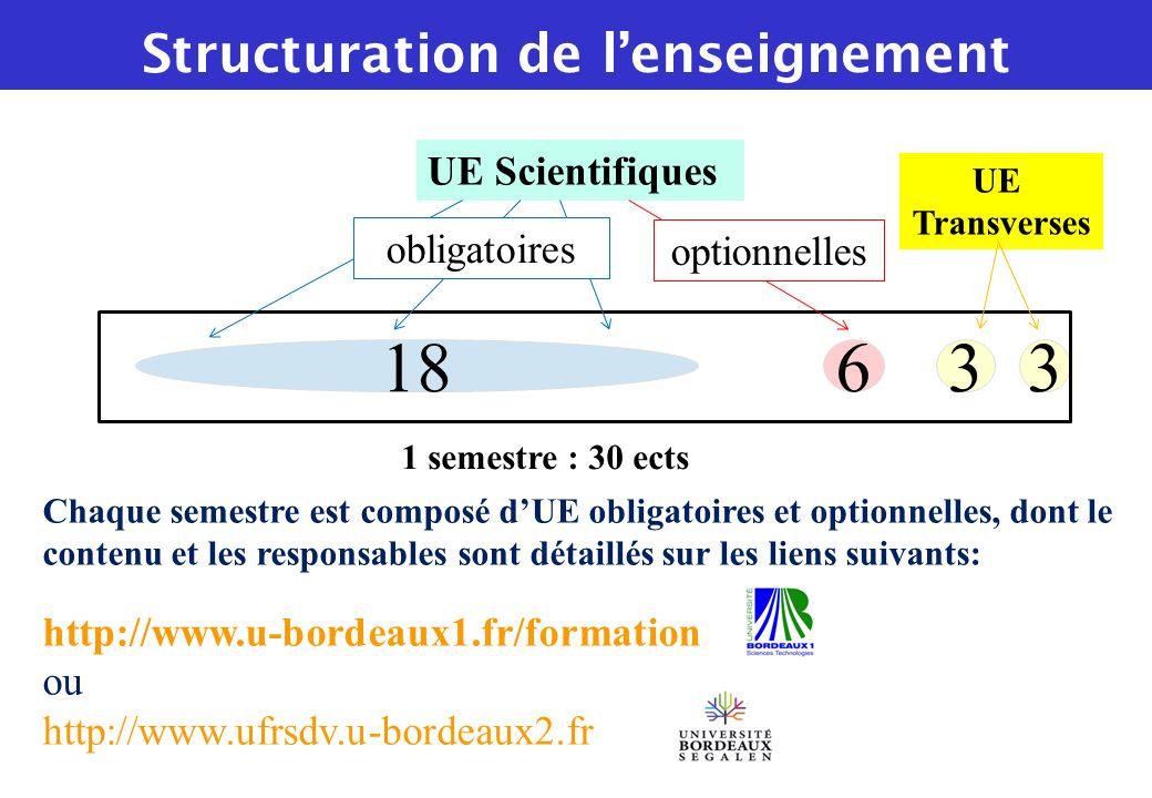 18633 UE Scientifiques UE Transverses 1 semestre : 30 ects optionnelles obligatoires Chaque semestre est composé dUE obligatoires et optionnelles, don