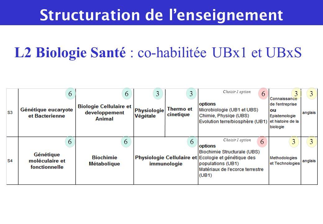 66 6 63333 66633 L2 Biologie Santé : co-habilitée UBx1 et UBxS Choisir 1 option Structuration de lenseignement