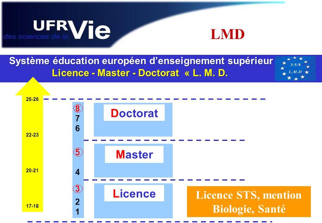 LMD Système éducation européen denseignement supérieur Licence - Master - Doctorat « L. M. D. Licence - Master - Doctorat « L. M. D. 8765432187654321