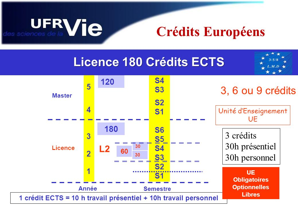 European Credit Transfer System ECTS 5432154321 Année Licence Master 180 120 Semestre Crédit ECTS S4 S3 S2 S1 S6 S5 S4 S3 S2 S1 30 60 30 1 crédit ECTS