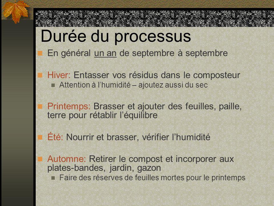 Durée du processus En général un an de septembre à septembre Hiver: Entasser vos résidus dans le composteur Attention à lhumidité – ajoutez aussi du s