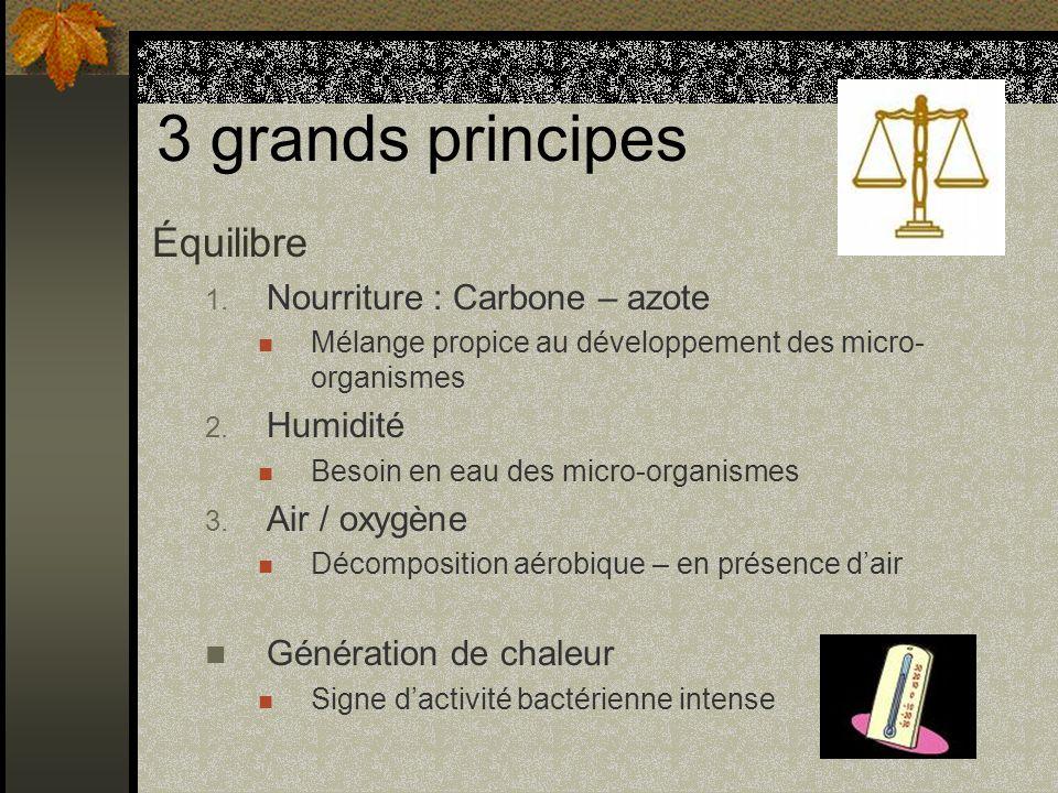 3 grands principes Équilibre 1. Nourriture : Carbone – azote Mélange propice au développement des micro- organismes 2. Humidité Besoin en eau des micr
