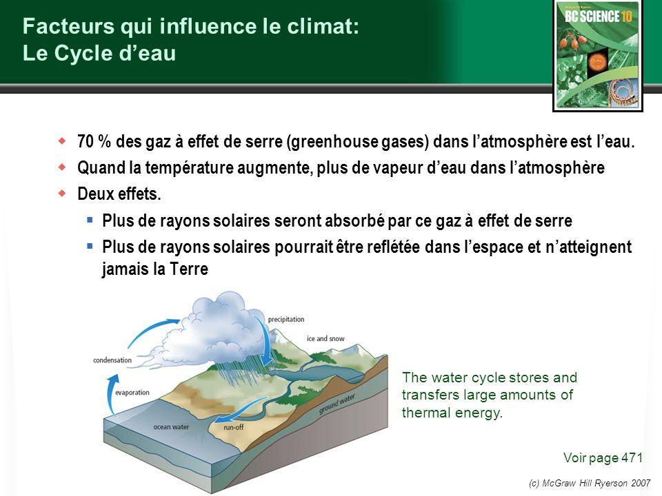 (c) McGraw Hill Ryerson 2007 Facteurs qui influence le climat: Le Cycle deau 70 % des gaz à effet de serre (greenhouse gases) dans latmosphère est lea